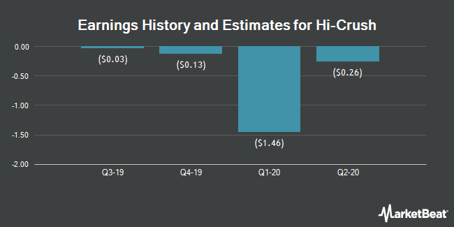 Earnings History and Estimates for Hi-Crush (NYSE:HCR)
