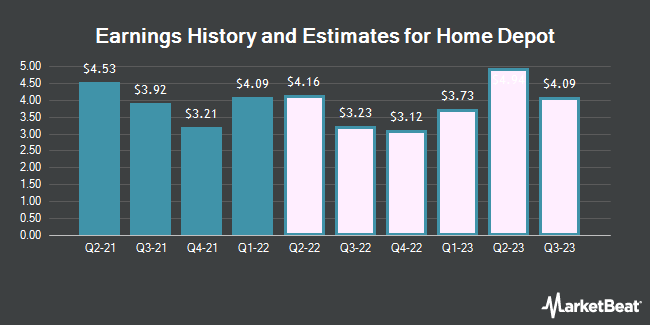 Earnings History and Estimates for Home Depot (NYSE:HD)
