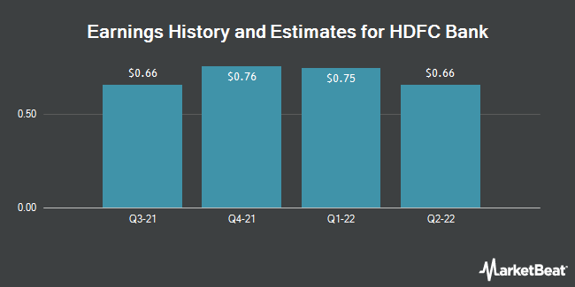 Earnings History and Estimates for HDFC Bank (NYSE:HDB)