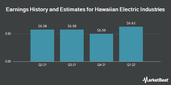 Earnings by Quarter for Hawaiian Electric Industries (NYSE:HE)