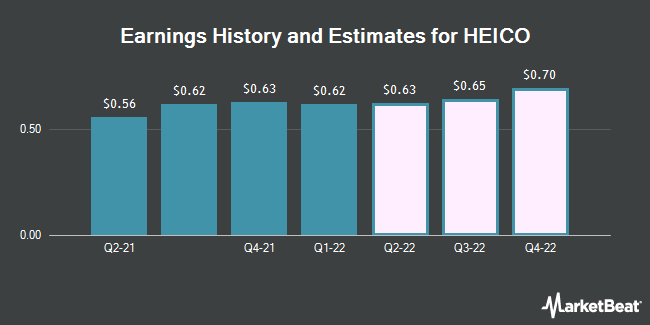 Earnings by Quarter for Heico Corp (NYSE:HEI)