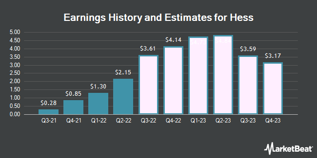 Earnings History and Estimates for Hess (NYSE:HES)