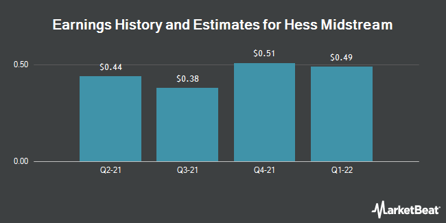 Earnings History and Estimates for Hess Midstream Partners (NYSE:HESM)