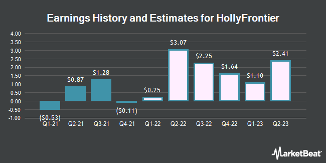 Earnings History and Estimates for HollyFrontier (NYSE:HFC)