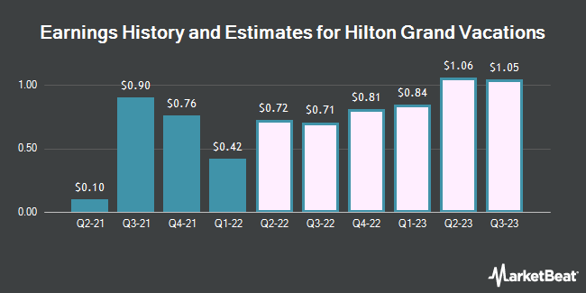 Earnings History and Estimates for Hilton Grand Vacations (NYSE:HGV)
