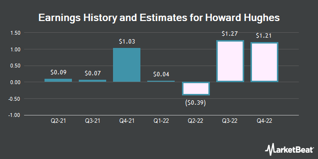 Earnings by Quarter for Howard Hughes Corporation (The) (NYSE:HHC)