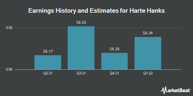 Earnings by Quarter for Harte Hanks (NYSE:HHS)