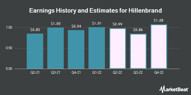 Earnings History and Estimates for Hillenbrand (NYSE:HI)