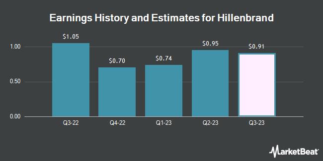 Earnings by Quarter for Hillenbrand (NYSE:HI)