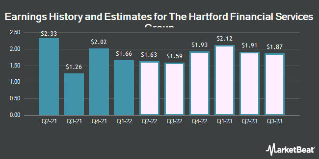 Earnings History and Estimates for Hartford Financial Services Group (NYSE:HIG)