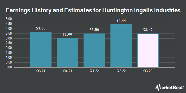 Earnings History and Estimates for Huntington Ingalls Industries (NYSE:HII)