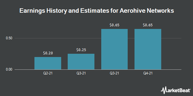 Earnings by Quarter for Aerohive Networks (NYSE:HIVE)