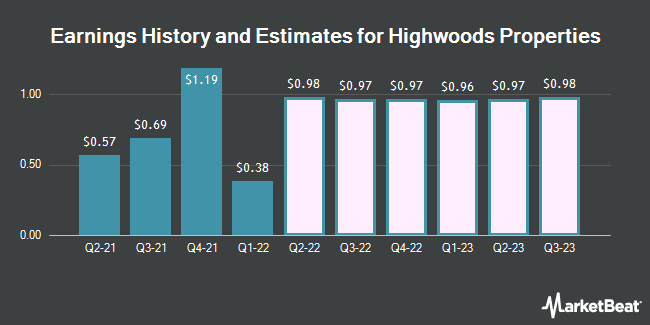 Earnings History and Estimates for Highwoods Properties (NYSE:HIW)