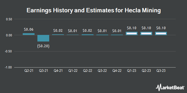 Earnings History and Estimates for Hecla Mining (NYSE:HL)