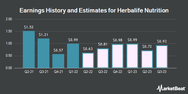 Earnings History and Estimates for Herbalife Nutrition (NYSE:HLF)