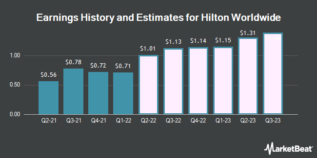 Earnings History and Estimates for Hilton Hotels (NYSE:HLT)