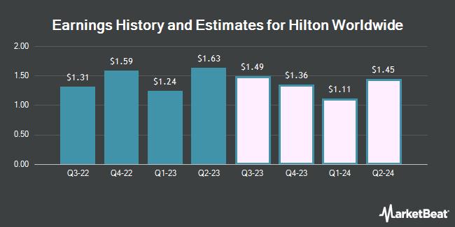 Earnings by Quarter for Hilton Worldwide Holdings (NYSE:HLT)