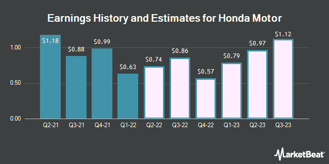 Earnings by Quarter for Honda Motor Company (NYSE:HMC)