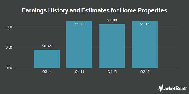 Earnings by Quarter for Home Properties (NYSE:HME)