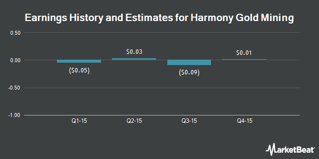 Earnings by Quarter for Harmony Gold Mining Company Limited (NYSE:HMY)