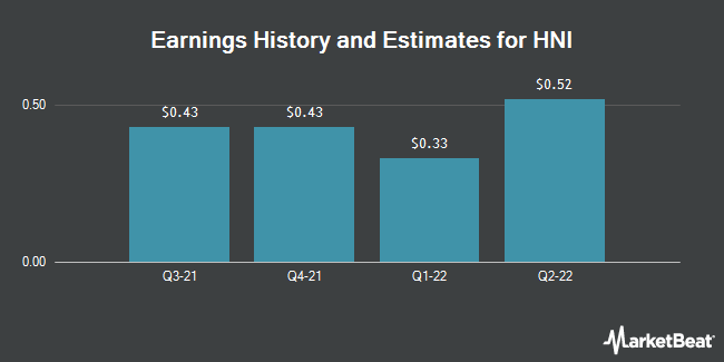 Earnings by Quarter for HNI Corp (NYSE:HNI)