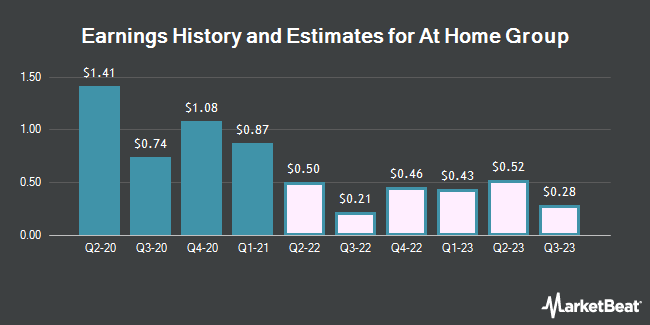 Earnings History and Estimates for At Home Group (NYSE:HOME)