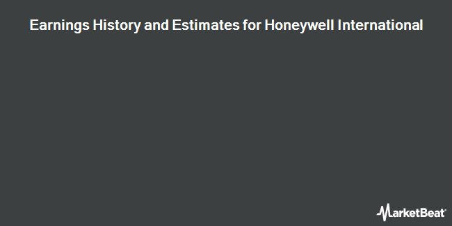 Earnings History and Estimates for Honeywell International (NYSE:HON)