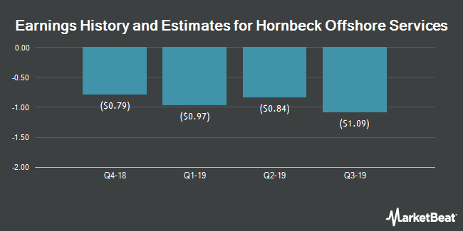 Earnings by Quarter for Hornbeck Offshore Services (NYSE:HOS)