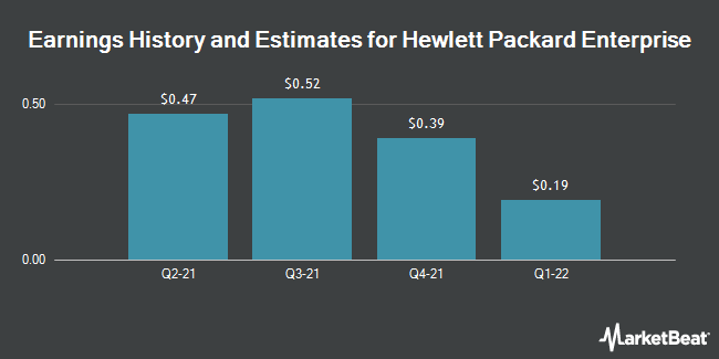 Earnings History and Estimates for Hewlett Packard Enterprise (NYSE:HPE)