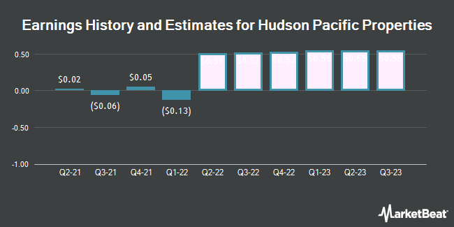 Earnings History and Estimates for Hudson Pacific Properties (NYSE:HPP)