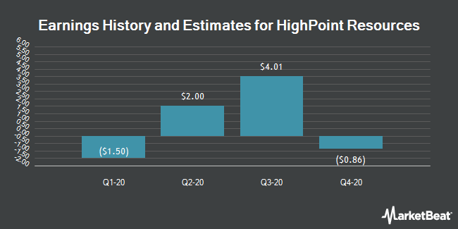 Earnings History and Estimates for HighPoint Resources (NYSE:HPR)