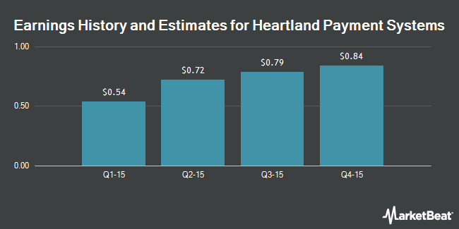 Earnings by Quarter for Heartland Payment Systems (NYSE:HPY)