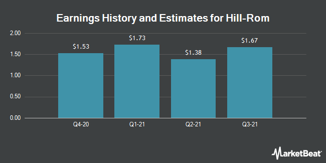 Earnings by Quarter for Hill-Rom Holdings (NYSE:HRC)