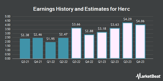 Earnings History and Estimates for Herc (NYSE:HRI)