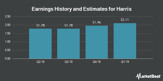 Earnings History and Estimates for Harris (NYSE:HRS)