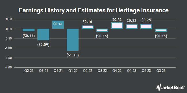 Earnings History and Estimates for Heritage Insurance (NYSE:HRTG)