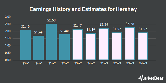 Earnings by Quarter for Hershey Company (The) (NYSE:HSY)