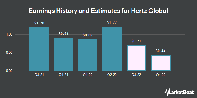 Earnings History and Estimates for Hertz Global (NYSE:HTZ)