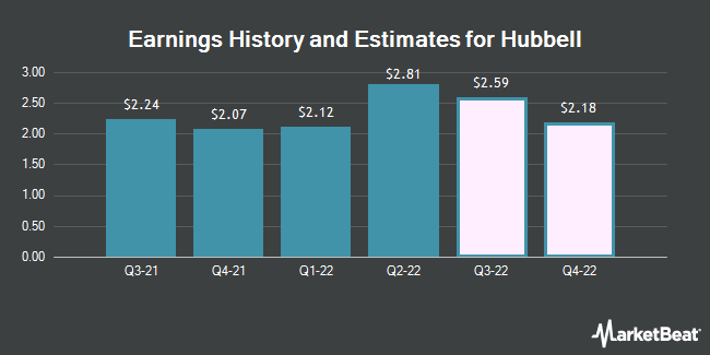 Earnings History and Estimates for Hubbell (NYSE:HUBB)