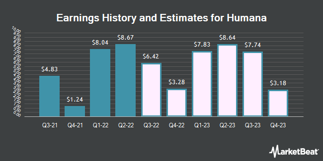 Earnings History and Estimates for Humana (NYSE:HUM)