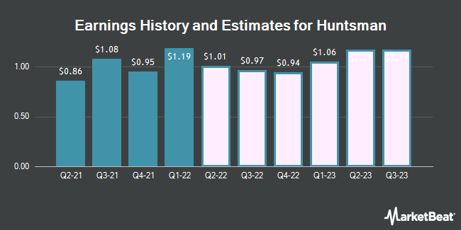 Earnings History and Estimates for Huntsman (NYSE:HUN)