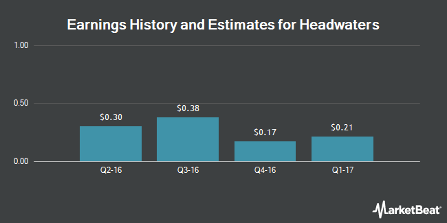 Earnings by Quarter for Headwaters Incorporated (NYSE:HW)