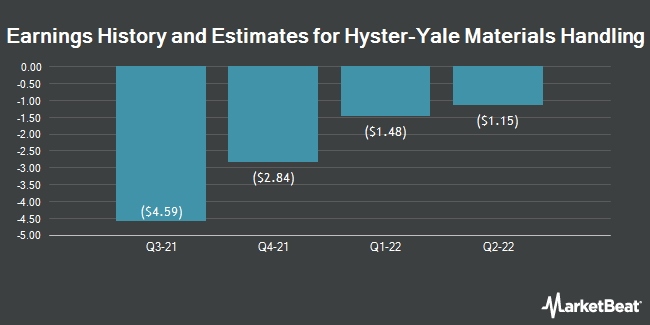 Earnings by Quarter for Hyster-Yale Materials Handling (NYSE:HY)