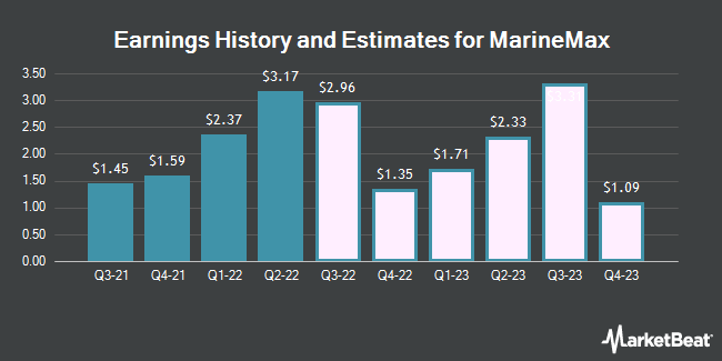 Earnings History and Estimates for MarineMax (NYSE:HZO)