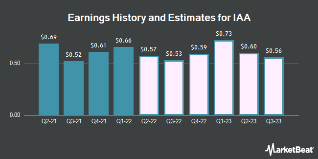 Earnings History and Estimates for IAA (NYSE:IAA)