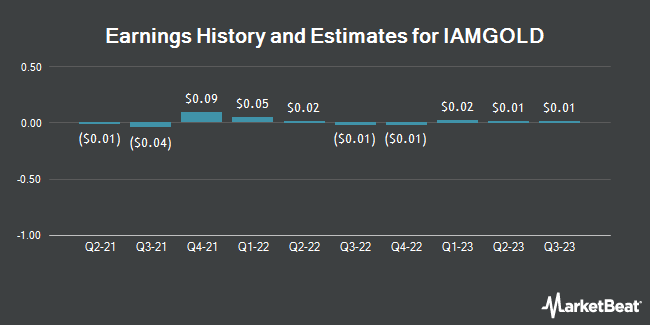Earnings History and Estimates for Iamgold (NYSE:IAG)