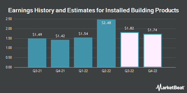Earnings History and Estimates for Installed Building Products (NYSE:IBP)