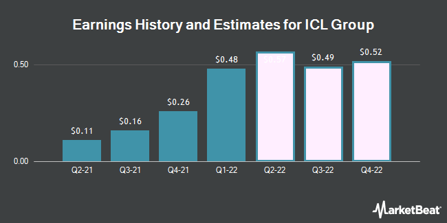 Earnings by Quarter for Israel Chemicals (NYSE:ICL)