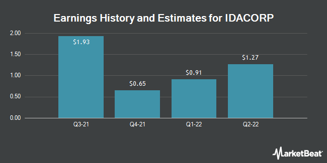 Earnings History and Estimates for IDACORP (NYSE:IDA)