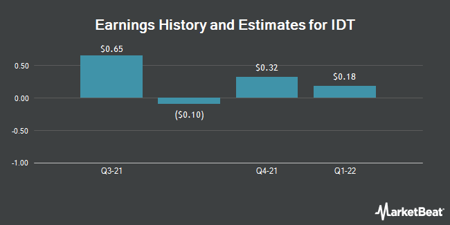 Earnings by Quarter for IDT (NYSE:IDT)